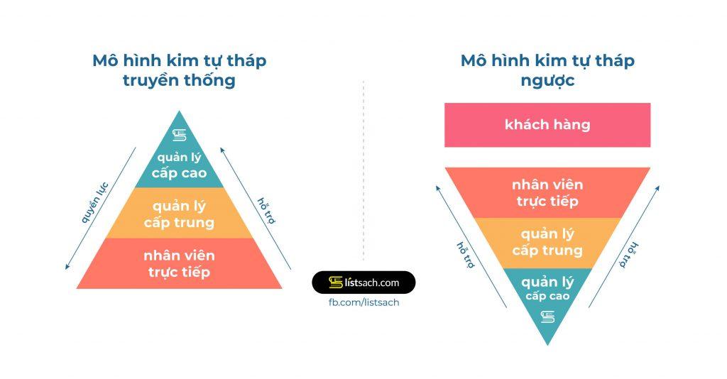 mô hình kim tự tháp ngược trong quản lý doanh nghiệp