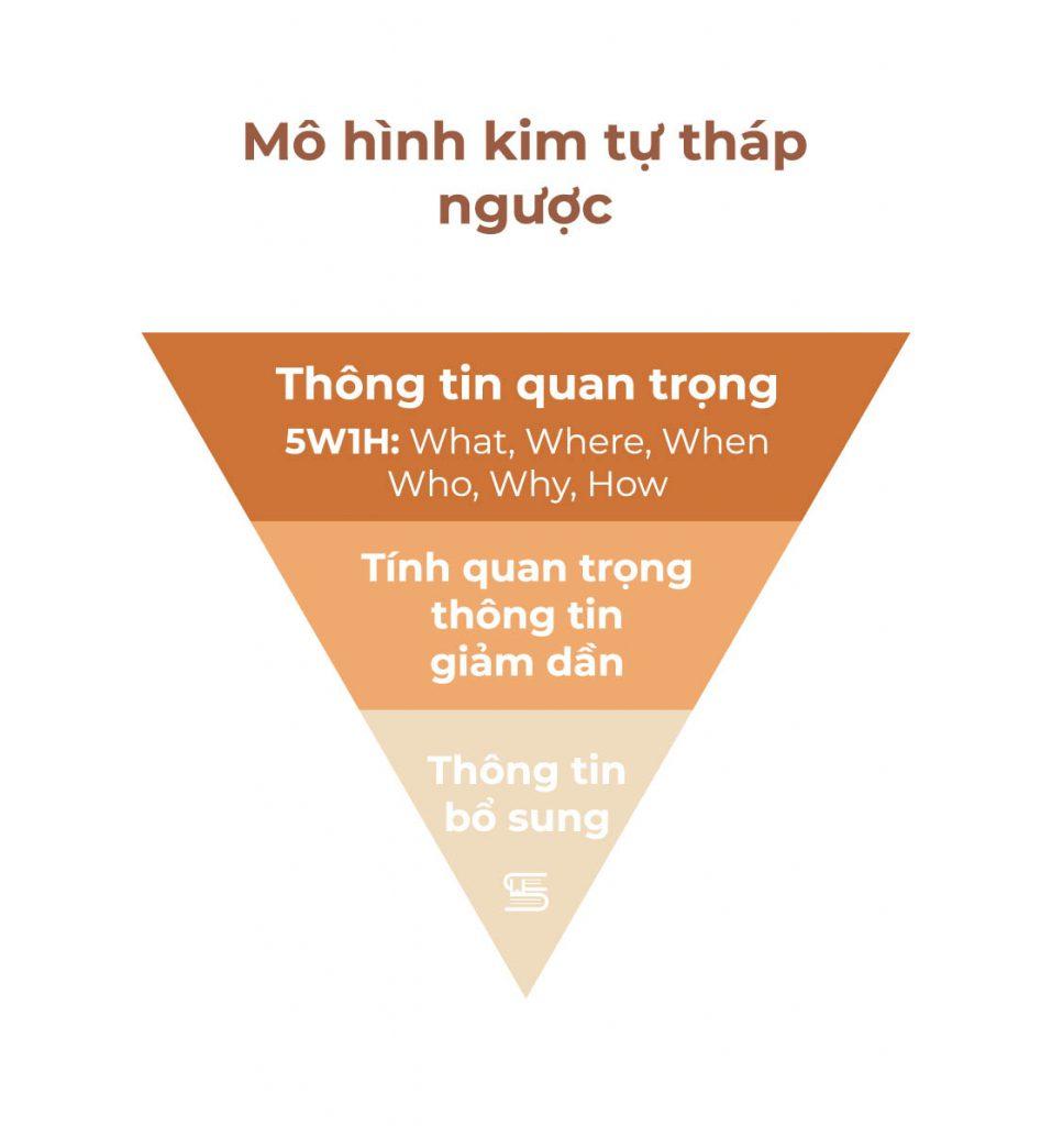 Mô hình kim tự tháp ngược trong bản tin báo chí